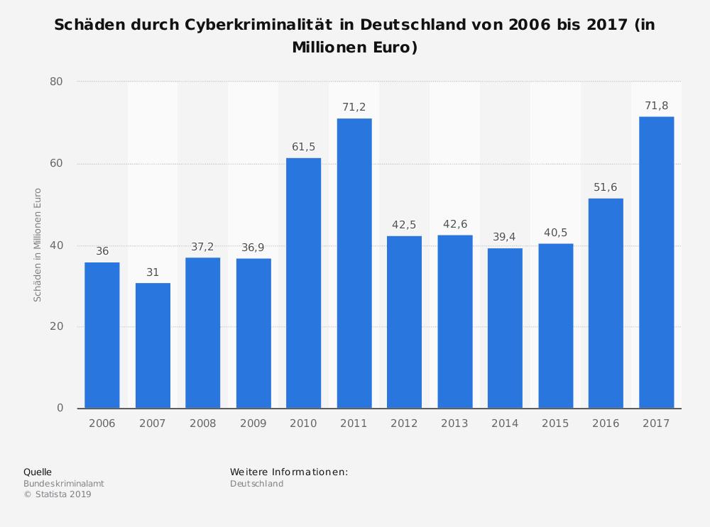 Schäden-durch-Cyberkriminalitaet-in-Deutschland-bis-2017