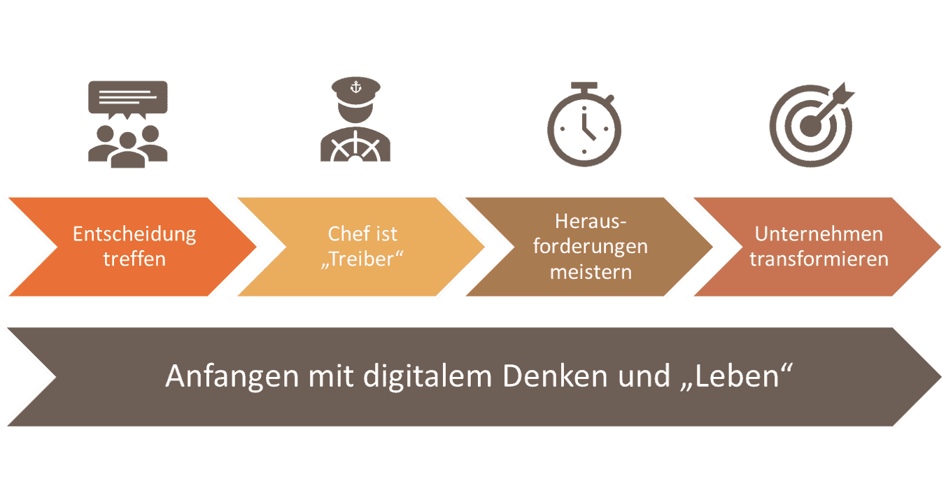 Digitale Entwicklung