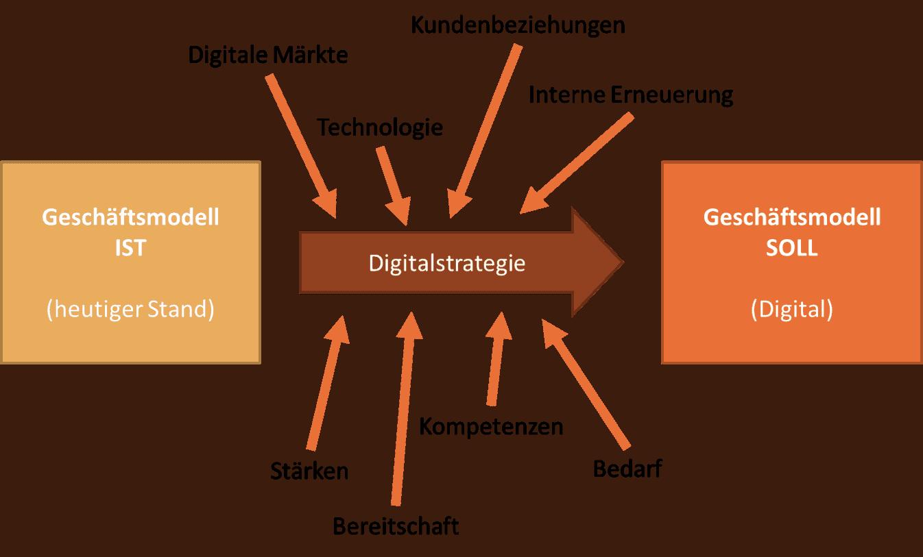 Digitalstrategie